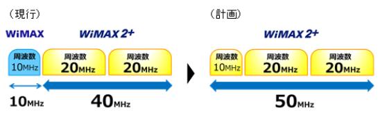 WiMAXとWiMAX2+の違いについて