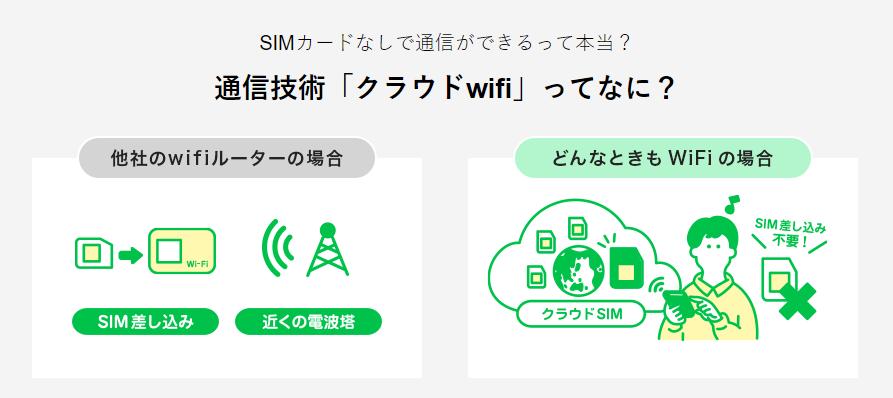 どんなときもWiFi 通信速度 通信エリア