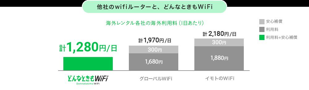 どんなときもWi-Fi 海外 料金
