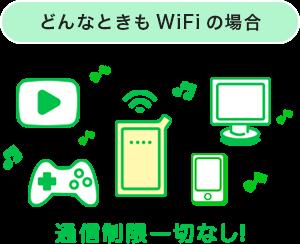 どんなときもWi-Fi 通信制限 速度